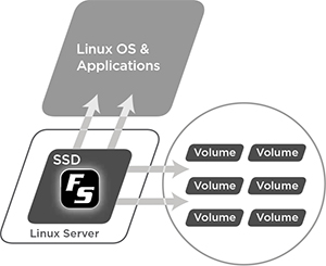 Solid-state server-side caching software
